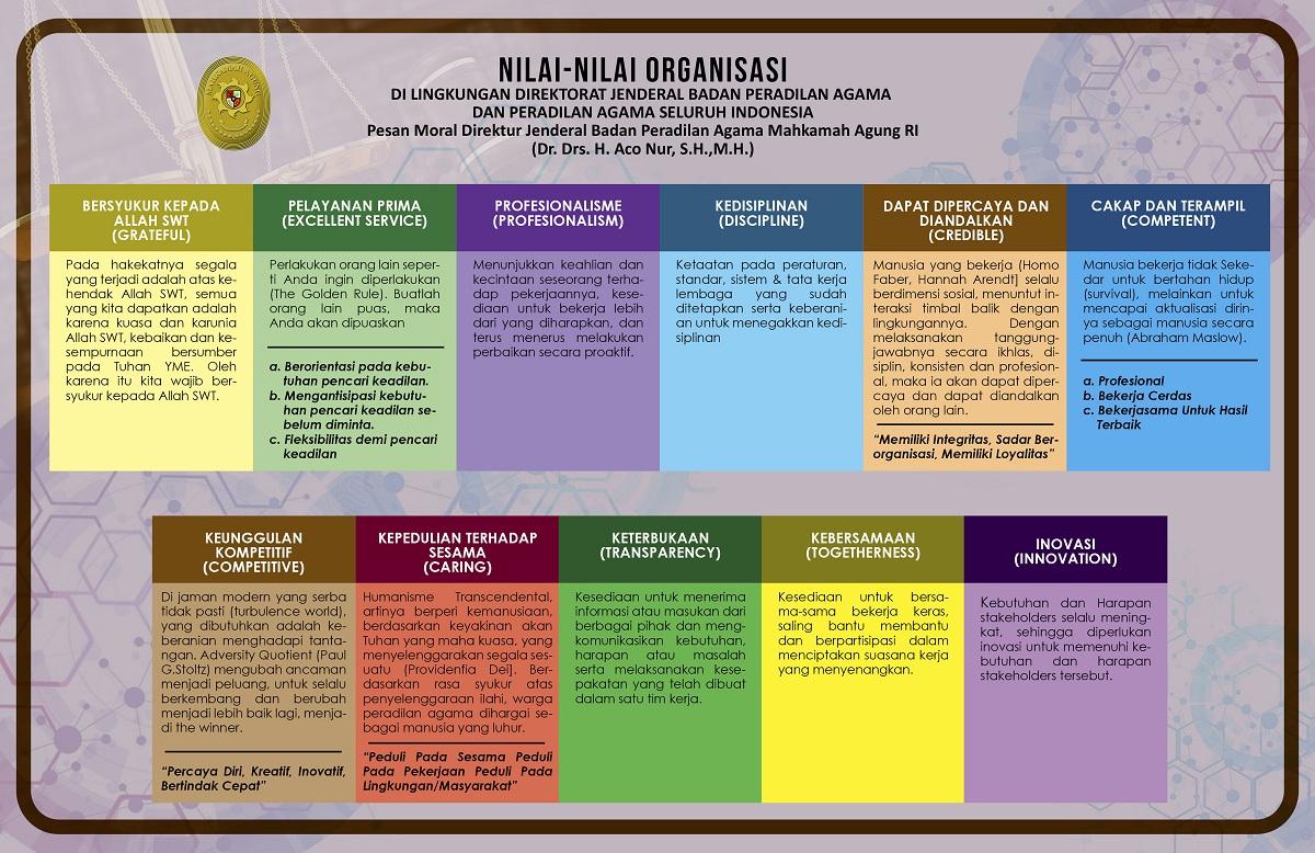 Nilai-Nilai Organisasi Di Lingkungan Ditjen Badilag